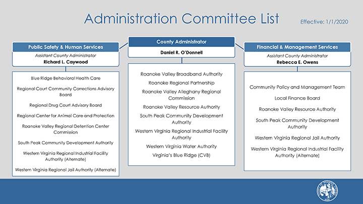 Roanoke County Administration Committee List 1-1-2020