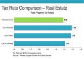 Real Estate Tax Comparison